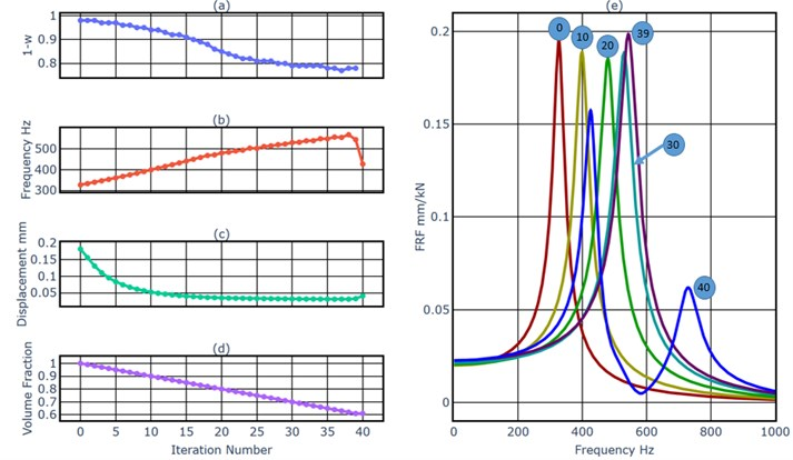 a) The weighting factor of the dynamics simulation, b) the first natural frequency, c) the displacement of the load point at 320 Hz, d) the volume fraction, e) FRFs