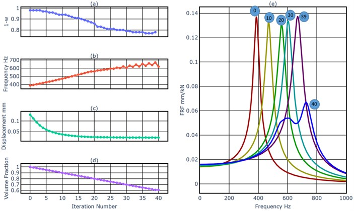 a) The weighting factor of the dynamics simulation, b) the first natural frequency, c) the displacement of the load point at 380 Hz, d) the volume fraction, e) FRFs