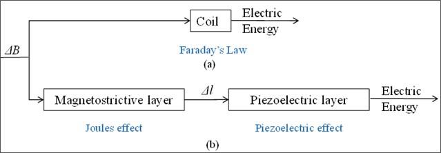 a) Electromagnetic principle, b) magnetoelectric principle