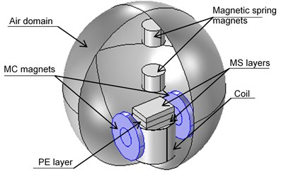 Developed model for the combined electromagnetic magnetoelectric converter