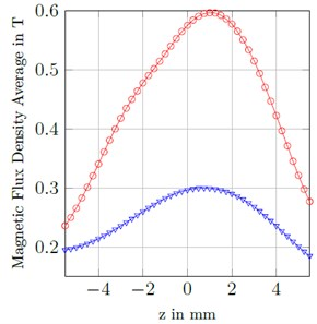 a) Average, b) variation of magnetic flux density through the MS layers  for attractive and repulsive magnetization for the MC magnets