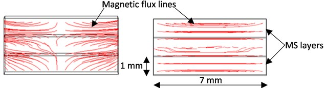 Magnetic flux density lines in the case of magnets placed in a) repulsion, b) attraction