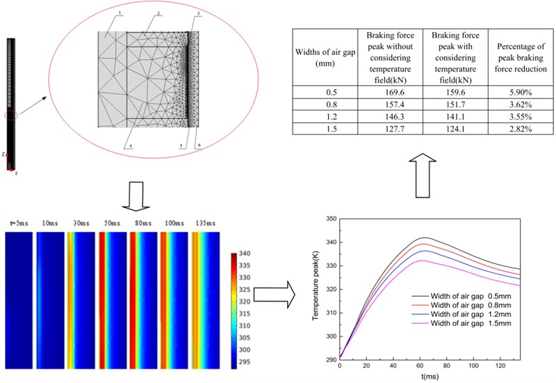 Magneto-thermal coupling analysis of the permanent magnet eddy current brake under intensive impact load