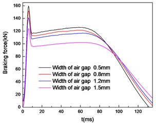 Braking force characteristics with widths of air gap uncoupled a) and coupled b) temperature field