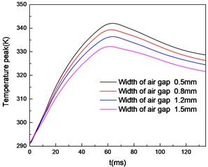 Temperature peak of the brake with widths of air gap