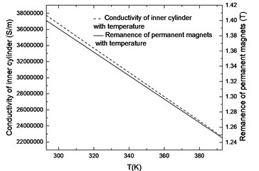 Curve of inner cylinder conductivity and permanent magnet remanence with temperature