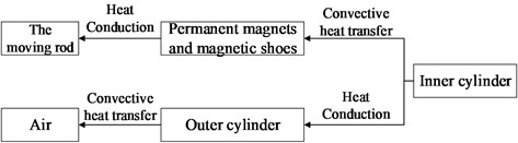 The route of temperature transfer