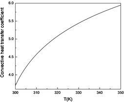Curve of convective heat transfer  coefficient with temperature