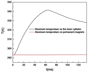 Curves of maximum temperature over time