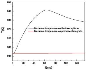 Curves of maximum temperature over time