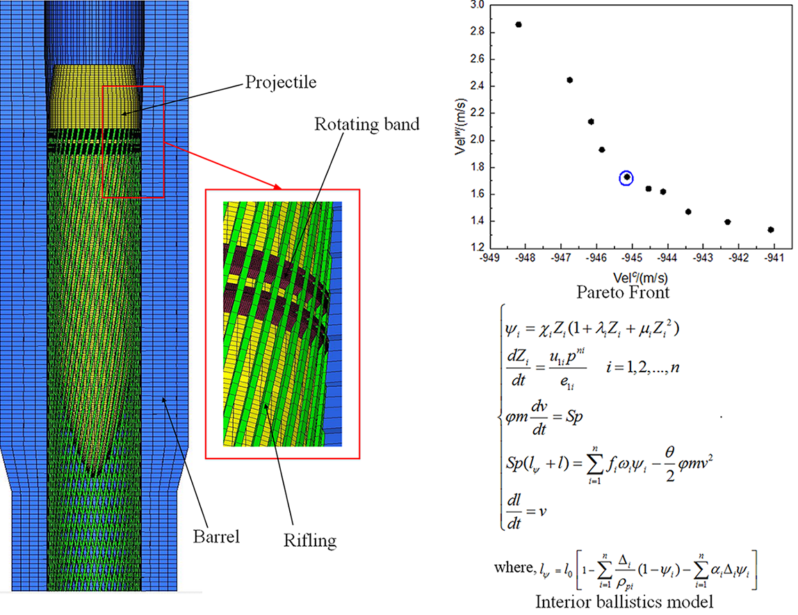Uncertain optimization of in-bore launching performance of artillery based on interval method