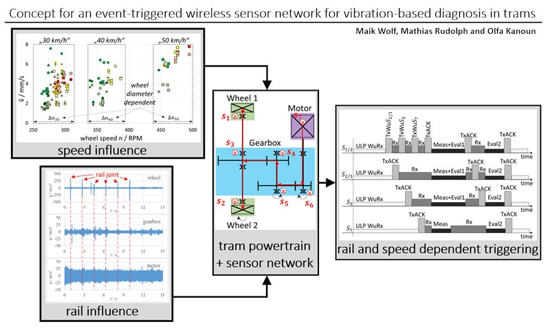 Concept for an event-triggered wireless sensor network for vibration-based diagnosis in trams