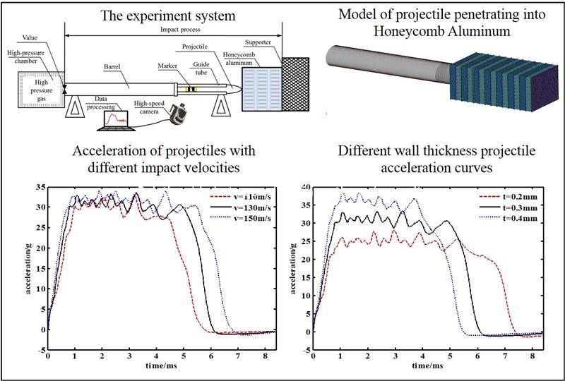 Study on penetration characteristics of honeycomb aluminum