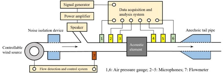 Sketch of resonator acoustic characteristics test bench with airflow