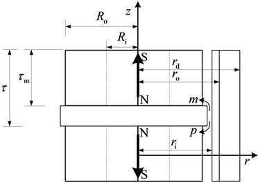 a) Permanent magnet eddy current brake and (b) permanent magnet distribution map