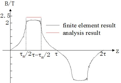 Finite element and analysis results of air gap flux density