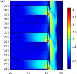 Magnetic flux density (T) at a) 5 m/s, b) 10 m/s, and c) 15 m/s
