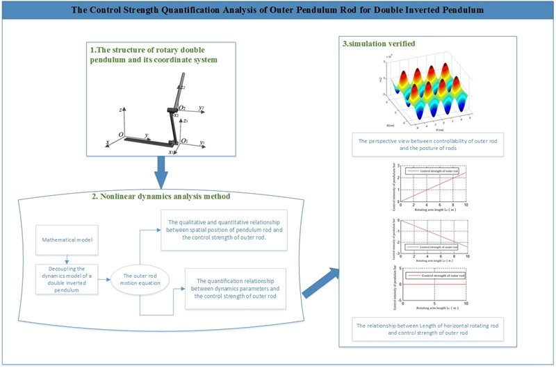 The control strength quantification analysis of outer pendulum rod for double inverted pendulum