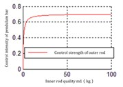 The relationship between the mass of inner rod m1 and Ku2