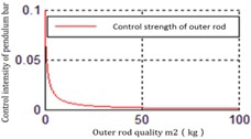 The relationship between the mass of inner rod m2 and Ku2