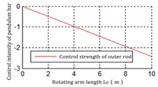 The relationship between L0 and Ku2