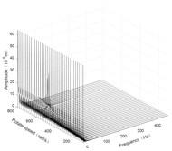 Three-dimensional spectrogram of horizontal turning