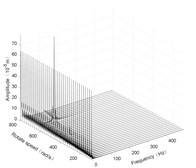 Three-dimensional spectrogram of horizontal rolling