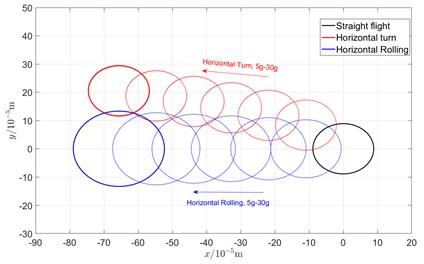 Comparison of orbit in various maneuvering actions