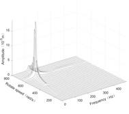 Three-dimensional spectrogram regardless of maneuvering conditions