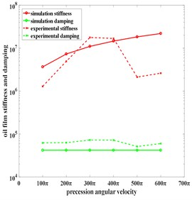 Comparison of experimental data and simulation data under different parameters