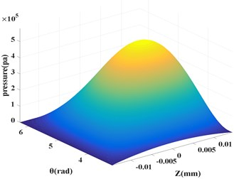 Pressure distribution based  on difference method