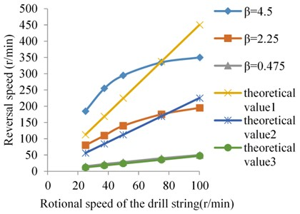 The relationships between theoretical and the measured value of reversal of the drill string