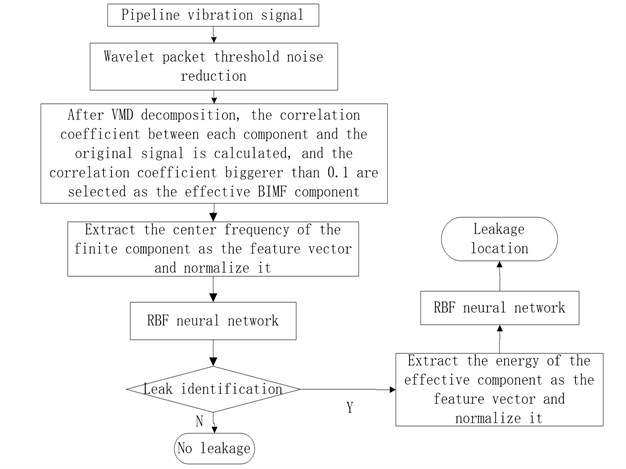 The flow chart of pipeline leak identification and detection