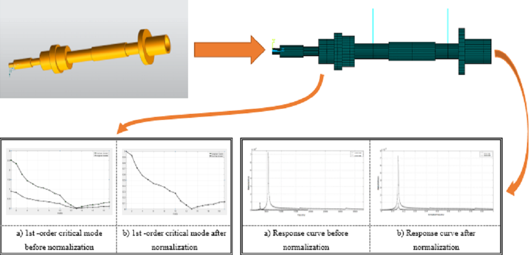 Dynamics similarity design and verification of rotor system