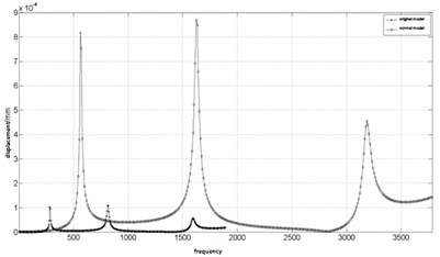 The frequency response curve of the normal model and the original model at the bearing