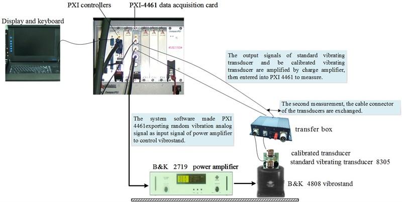 Design of vibration standard device based on random comparison method
