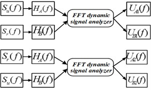 Schematic diagram of FFT random switching method
