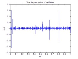 Time domain and frequency spectrum of ball failure on bear