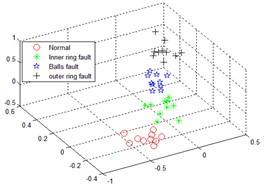 The recognition result of multi-scale sub-band sample entropy of smoothed pseudo Wigner-Ville distribution and LLTSA