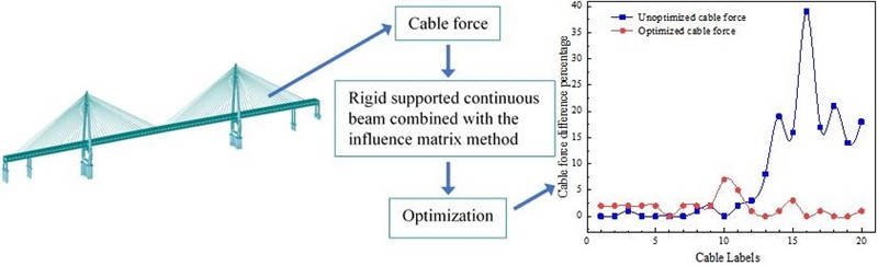 Investigation and optimization of the cable force of a combined highway and railway steel truss cable-stayed bridge in completion state