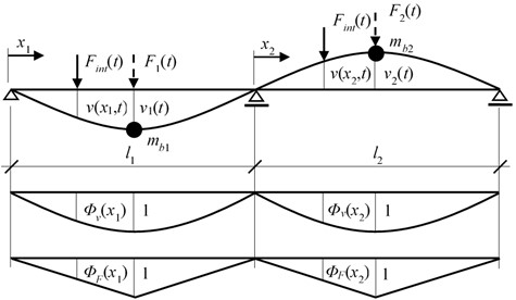 Computational model of a bridge with two degrees of freedom