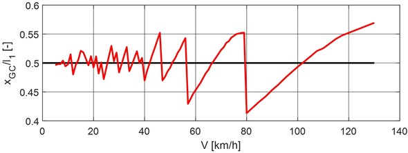 Dimensionless position of vehicle gravity center versus vehicle speed