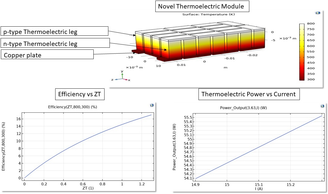 Optimization and analysis of novel thermoelectric module