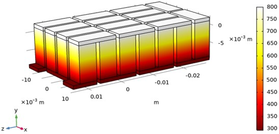 Temperature distribution along the surface of the thermoelectric module