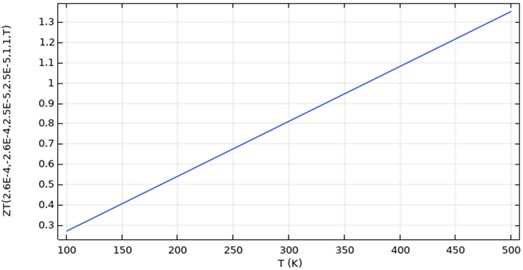 Figure of merit (ZT) with respect to temperature difference (T)  for Pb1-xMgxTe0.8Se0.2 and n-type PbTe thermoelectric module