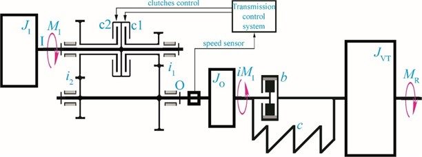 A simplified dynamic model of the vehicle's transmission with 2-speed gearbox