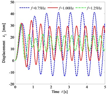The time histories of the lower trunk vertical vibration