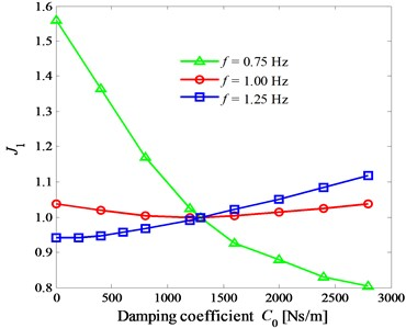 The curves of the index Ji versus the damping coefficient C0  at the different frequencies 0.75 Hz, 1.00Hz, and 1.25 Hz
