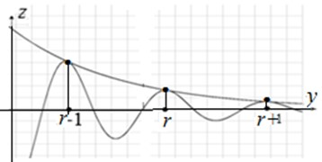 a) The dispersion equation of the periodic lattice (the opacity band ω1<ω<ω2, is highlighted);  b) the exponentially decreasing ratio of the wave displacements along the axis y in the opacity band