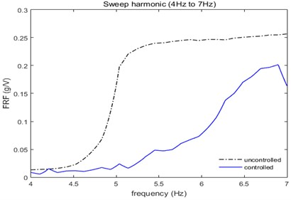 Controlled and uncontrolled performances, when swept from 4 Hz to 7 Hz